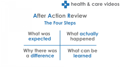 An introduction to After Action Review Thumbnail